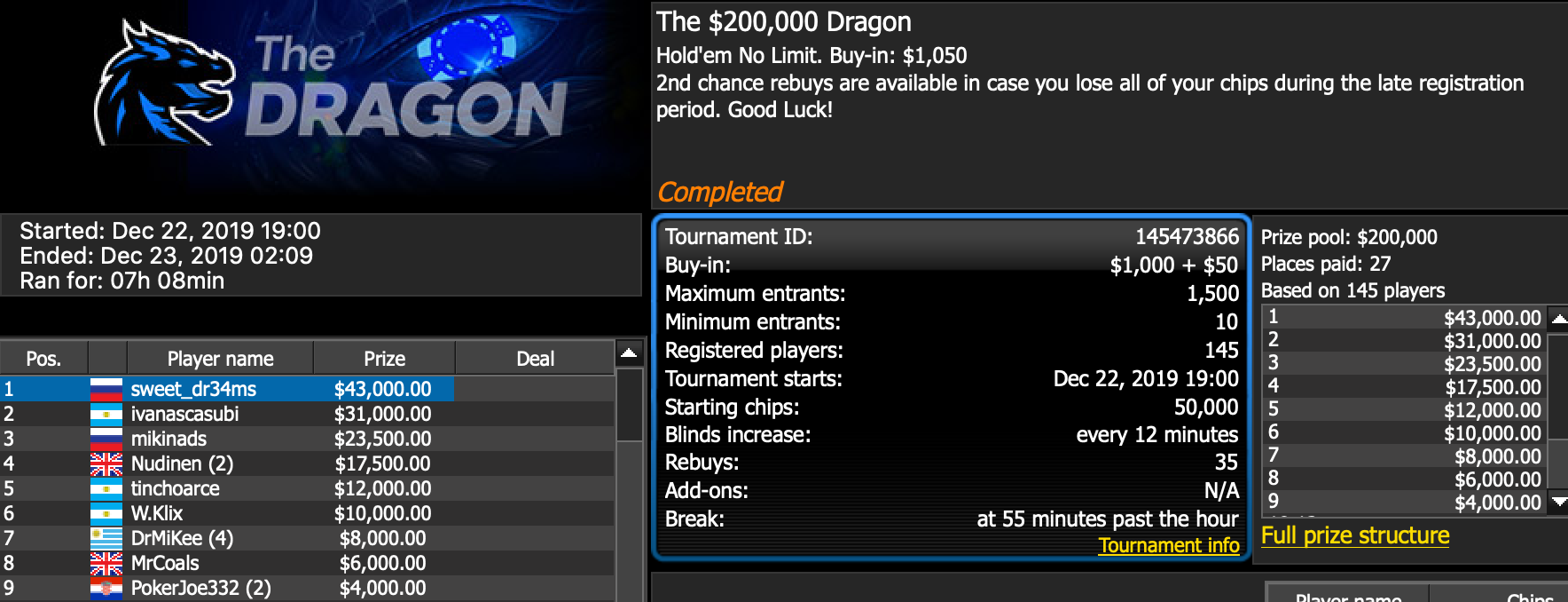 How To Win 43 000 From Nothing By Playing The Dragon On 888poker